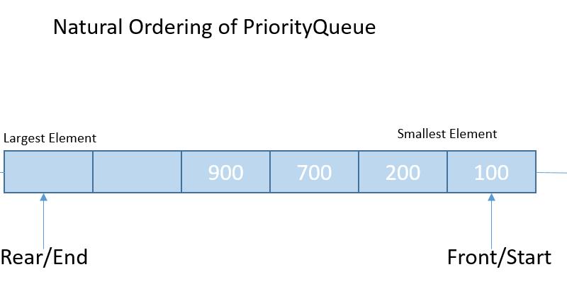 Java Priority Queue